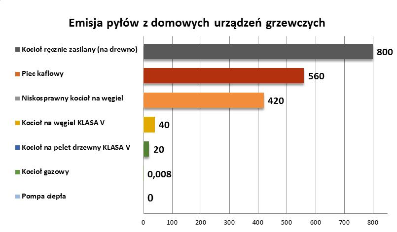 Rys 1 Lokalna emisja pyłów z urządzeń grzewczych (źródło: PIE/ Polski Alarm Smogowy)