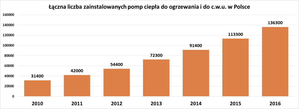Rys. 2 Łączna liczba zainstalowanych pomp ciepła w Polsce (narastająco). [Źródło: PORT PC]